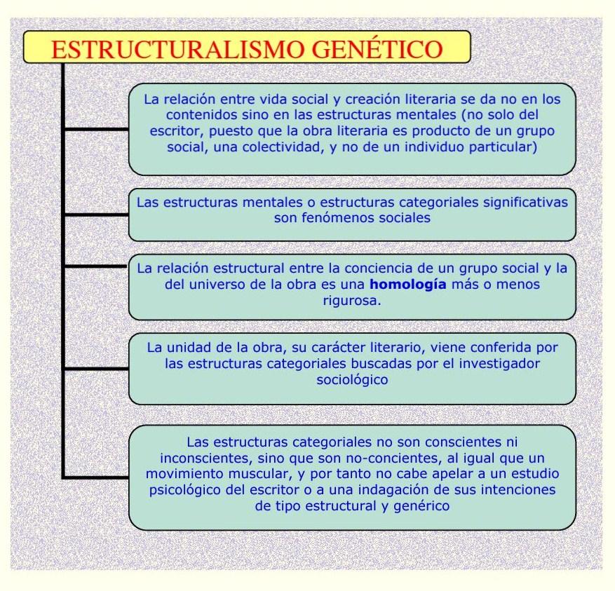 Estructuralismo Genético Sobre Poética